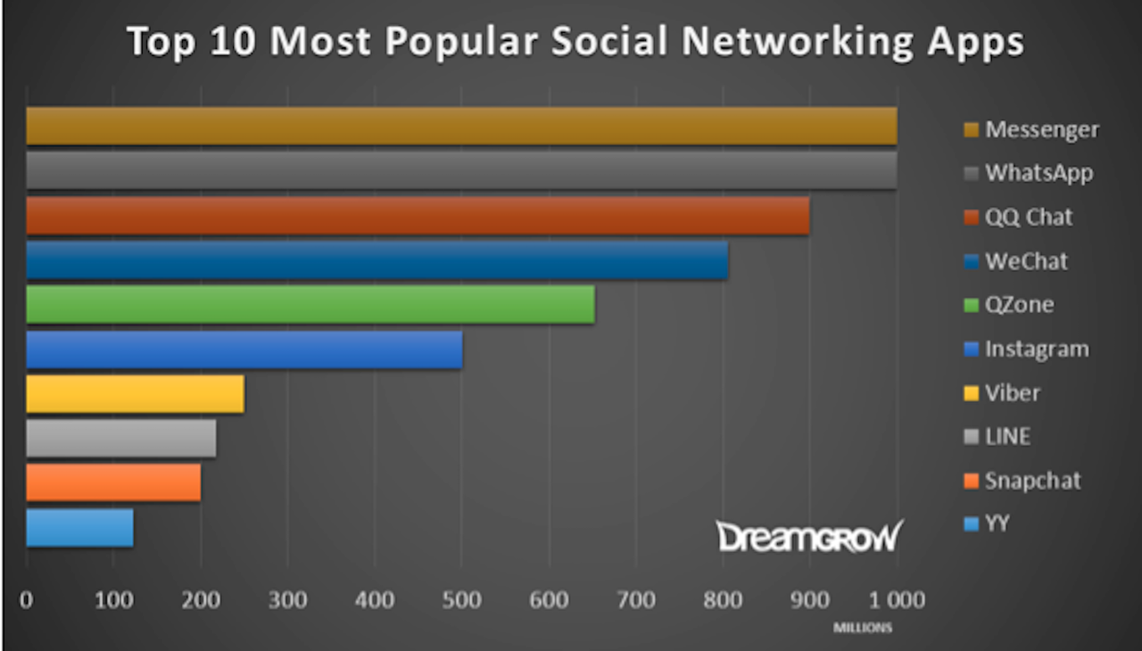 popular social networking apps