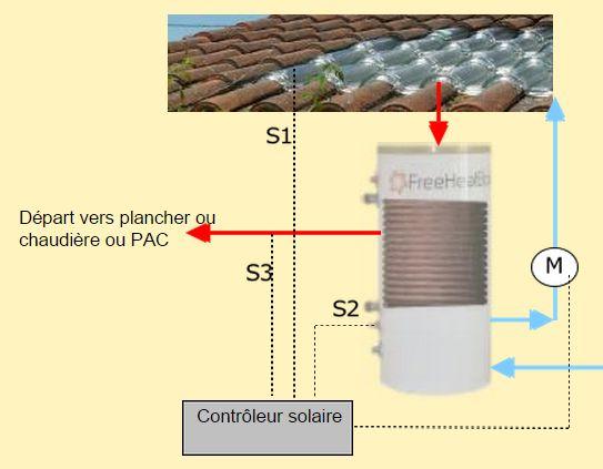 Station solaire pour plancher solaire