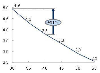 Amélioration de rendement d'une pompe à chaleur grâce à  au chauffage par le sol basse température
