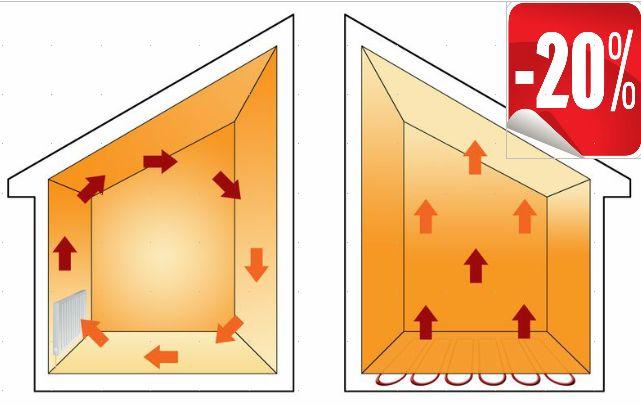 Chauffage sol le chauffage par le sol par caleosol for Chauffage par le plafond