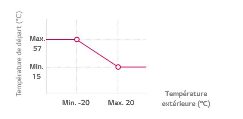 Exemple de paramètre de loi d'eau pompe à chaleur LG