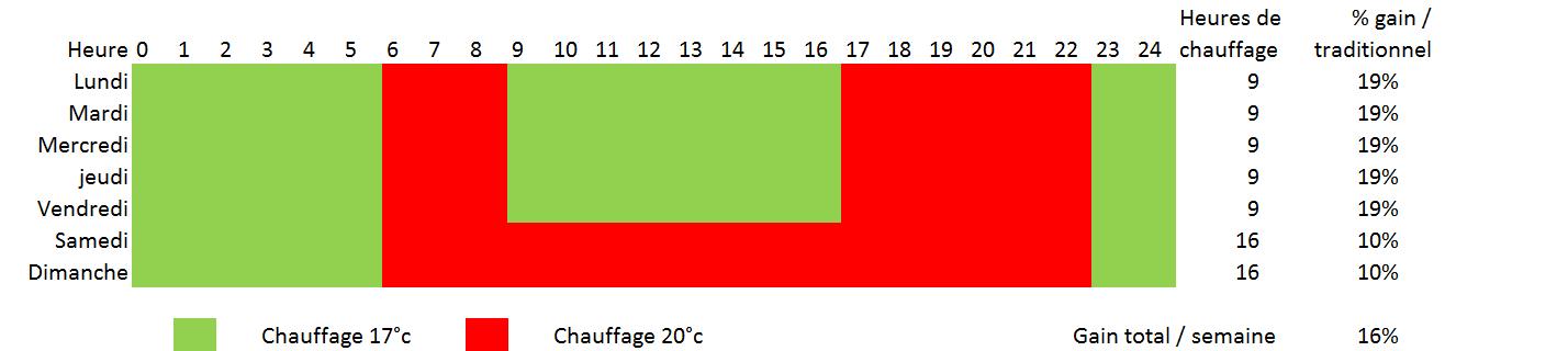 Chauffage écologique car consomme moins que tous les autres chauffages