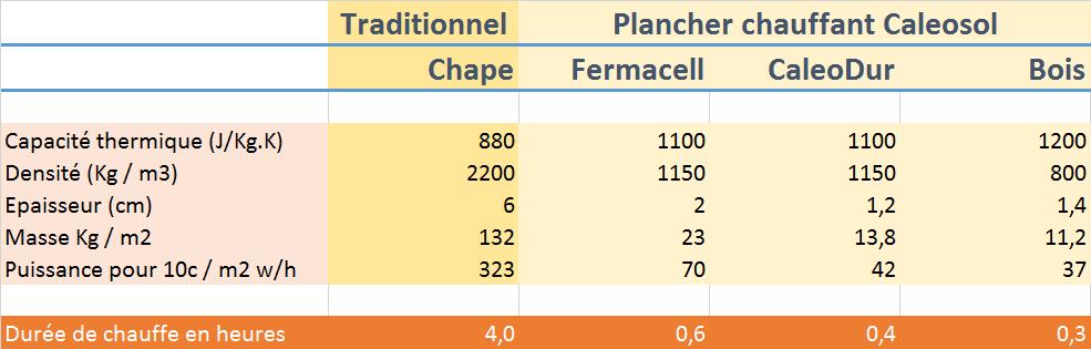 Inertie du plancher chauffant RT2012