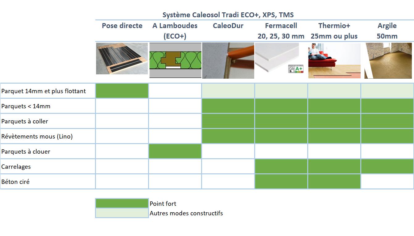 Bien-aimé Chape plancher chauffant: La chape sèche ou liquide pour plancher  EW73