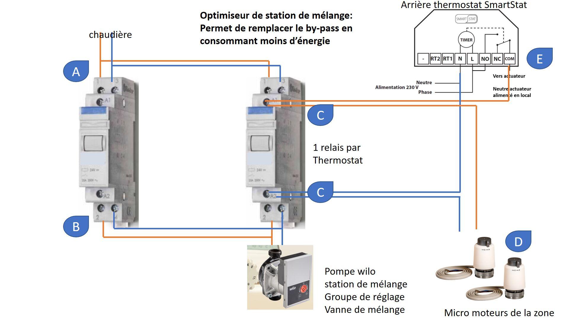 Schéma de principe d'un optimiseur de station de mélange - groupe de réglage