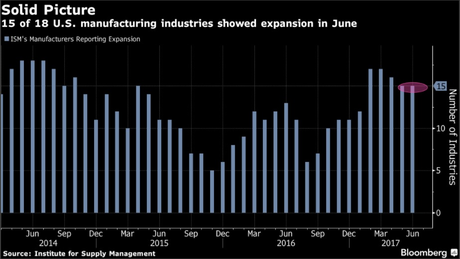 BLOOMBERG: Manufacturing Pickup Signals Boost to U.S. Economic Growth