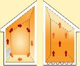 Gain grace au plancher solaire direct