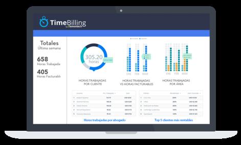 Pantalla de TimeBilling mostrando horas trabajadas por abogado y el top 5 de clientes más rentables