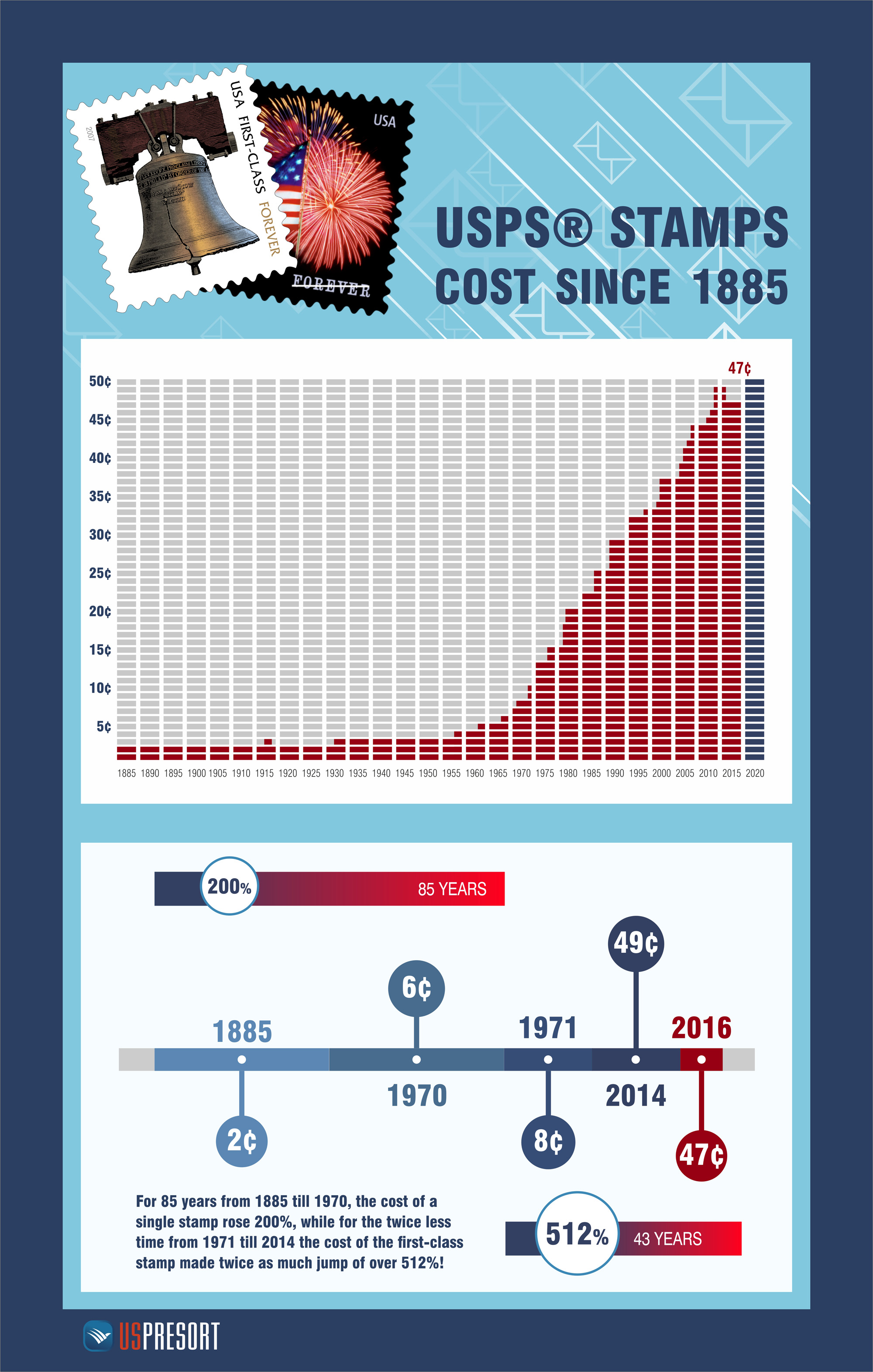 USPS Postal Rates Decrease Infographic