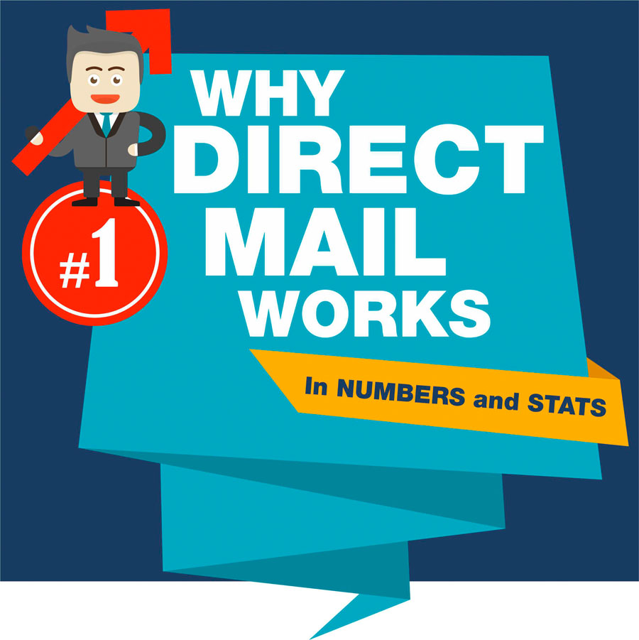 Direct Marketing Strategies That Will Boost Your Response Rates [Why Direct Mail Works