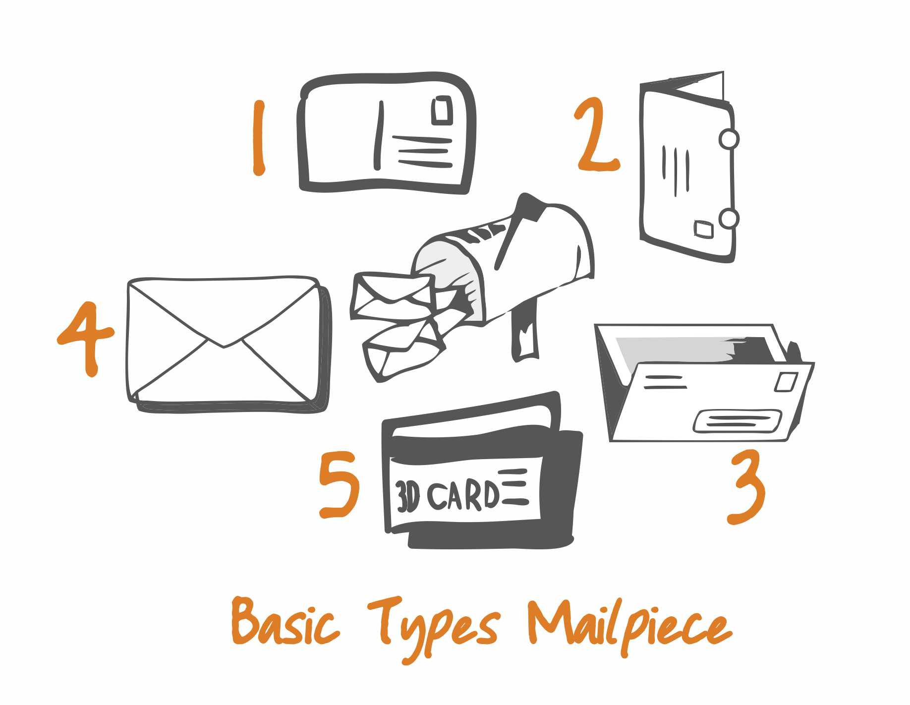 direct mail marketing mailpiece types