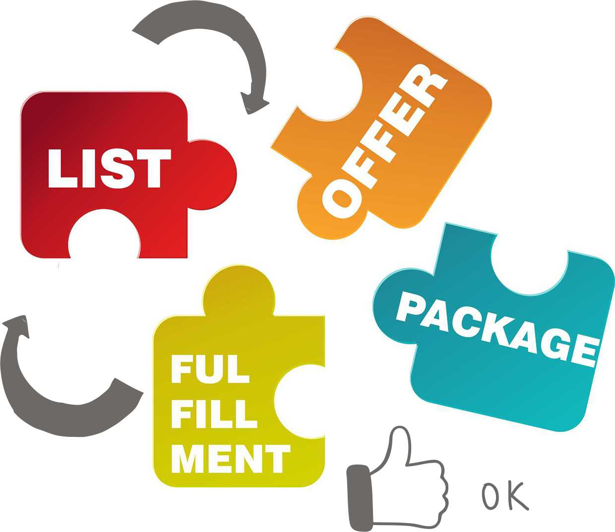 direct mail marketing elements