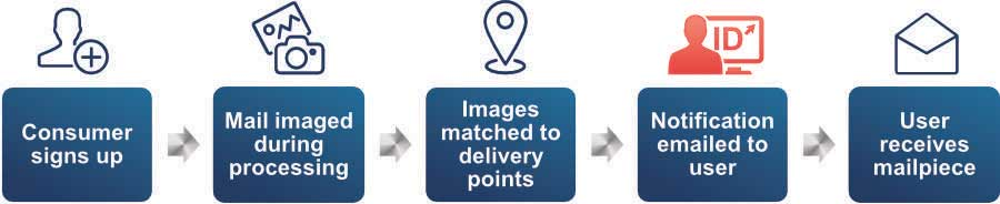 Informed Delivery How It Works for Consumers