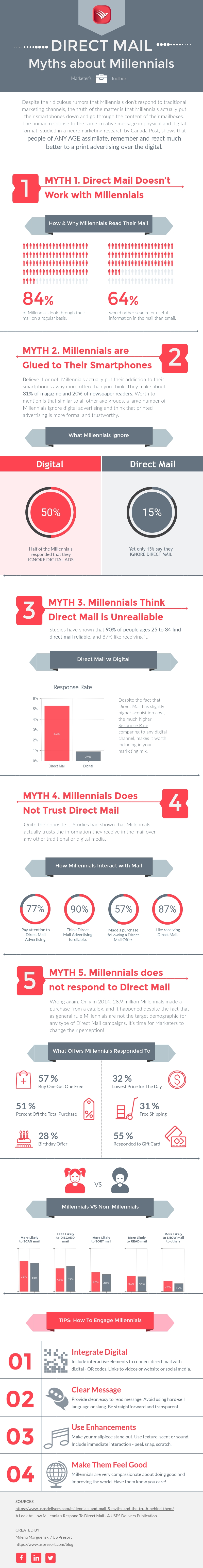 Millennials and Direct Mail Infographic