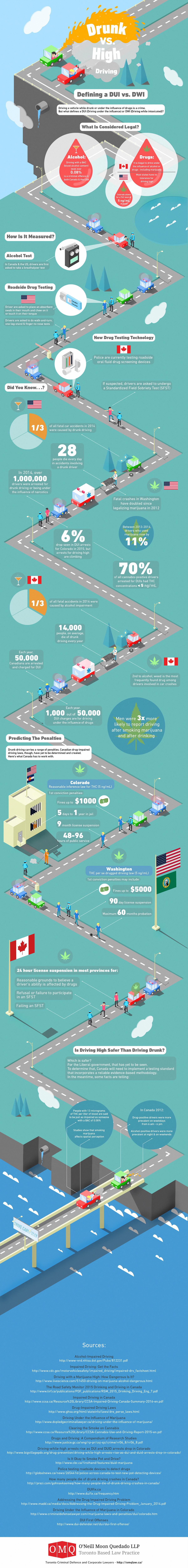 O'Neill Moon Quedado LLP Drunk Driving vs. High Driving Infographic