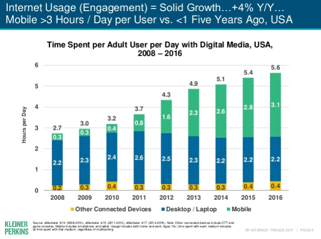 mobile usage graph