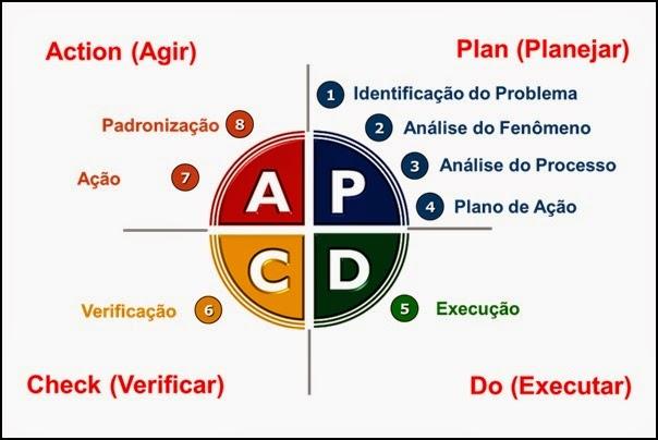 Ciclo PDCA (Plan, Do, Check, Action)