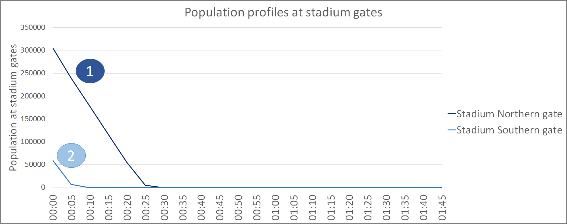 Olympic Stadium Pedestrian Modelling: Population profiles at stadium gates