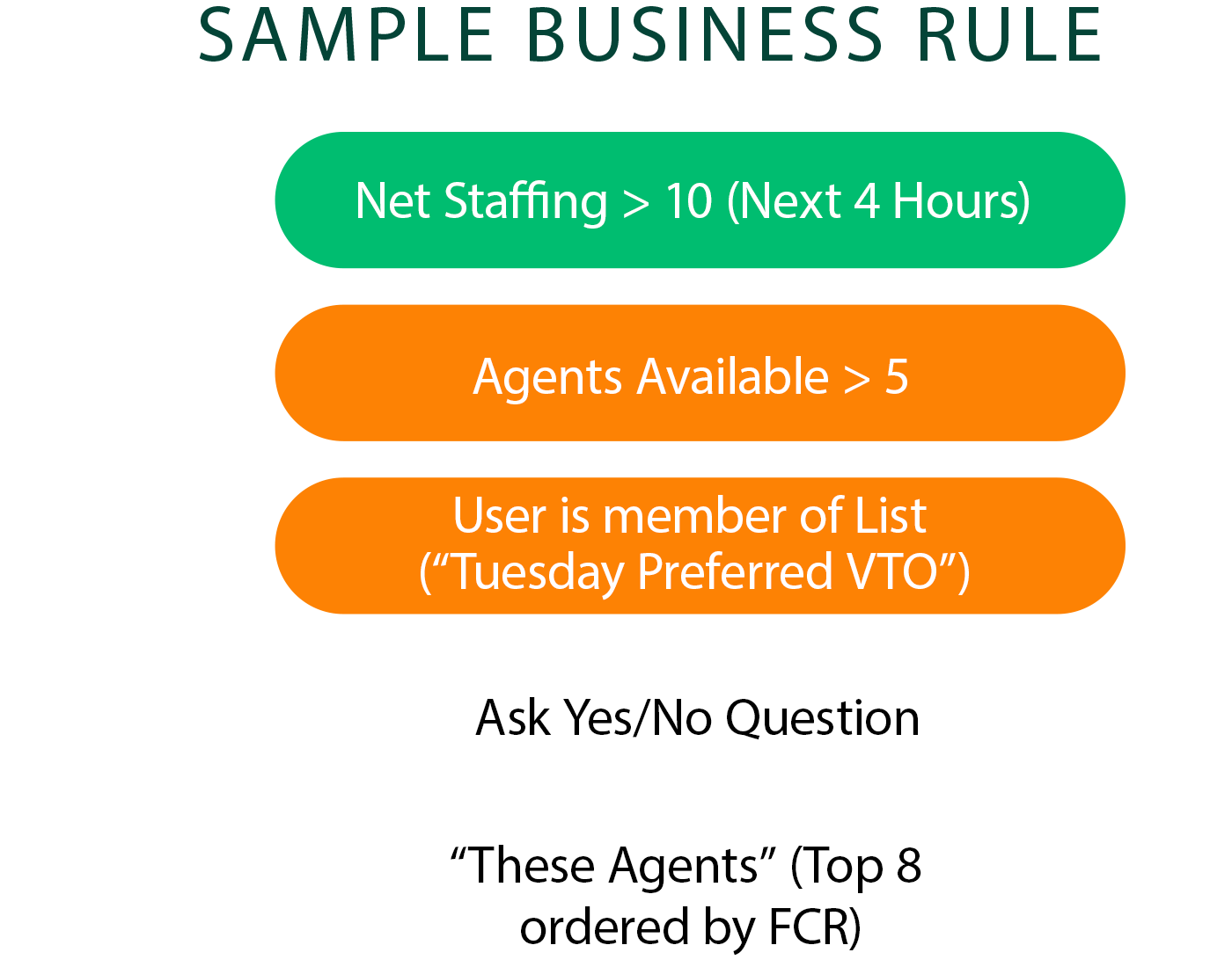 A sample business rule using our products rule engine system.