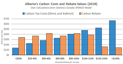 Carbon Tax Costs and Rebate Values