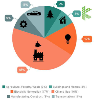 Alberta Emissions by Sector