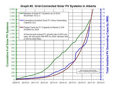 Alberta Solar Power Growth