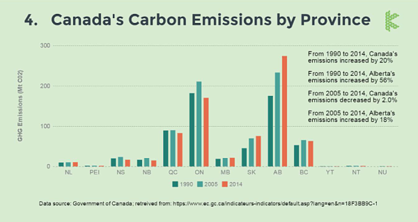 Canada Carbon Emissions by Province