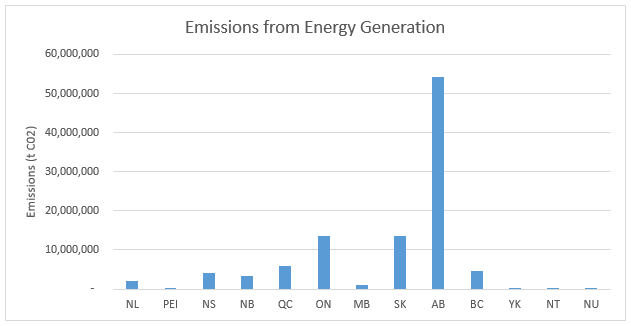 Emissions from Energy Generation