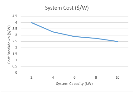 Cost of solar panels by capacity