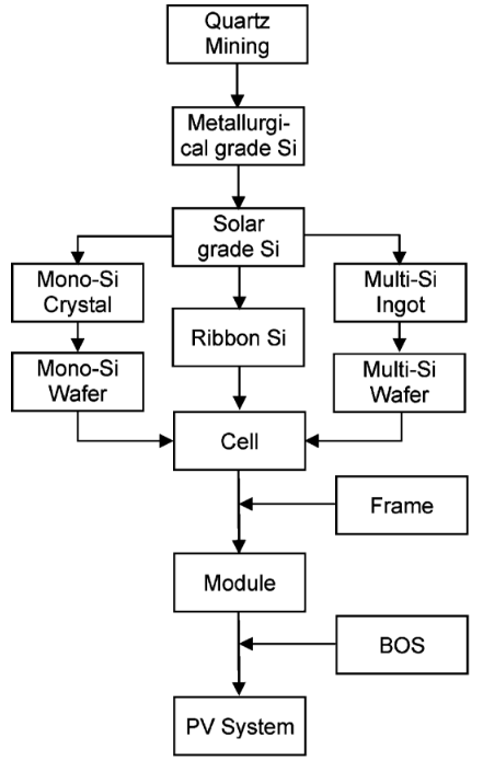 Solar Panel Manufacturing Process