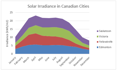 Solar Irradiance in Canadian Cities