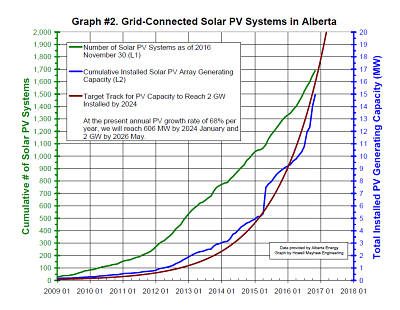 Alberta Solar panels growth trend