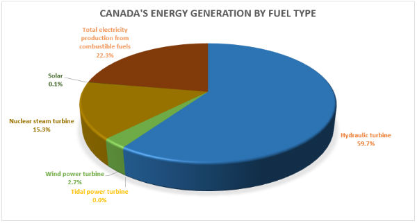 Canada's Energy Generation by Fuel Type