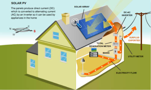 5911de97e793d83584be4ab6_How Solar Energy in Alberta Works the complete guide to installing solar panels in alberta kuby
