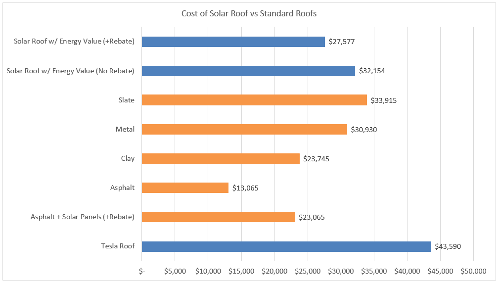 Teslas Solar Roof In Alberta What You Need To Know Kuby Energy - Average cost of a tesla