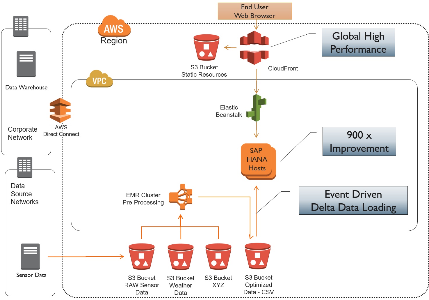 AWS S3, CloudFront, Direct Connect, EMR Cluster, Sensor Data, VPC
