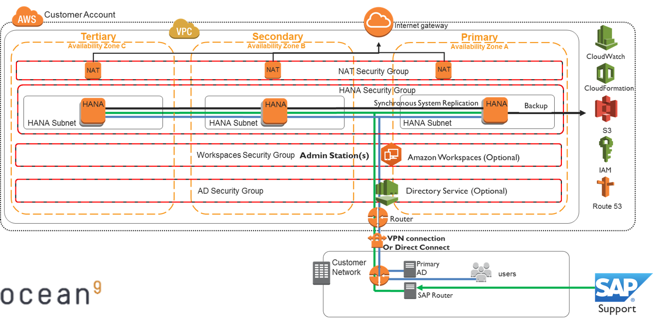 AWS Architecture for SAP HANA with High Availability and Disaster Recovery across 3 Availability Zon