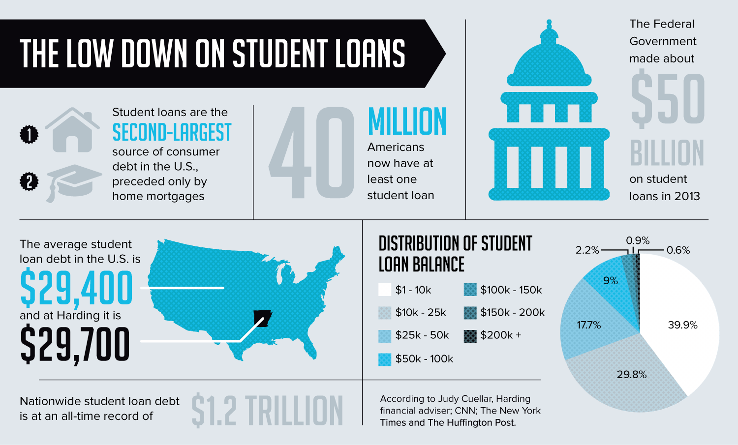 Bison Newspaper Infographics Student Loans