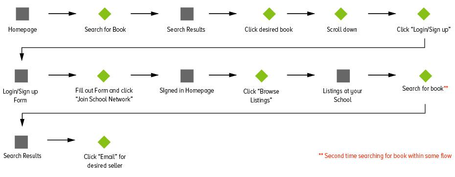 Texts.Com Original User Flow