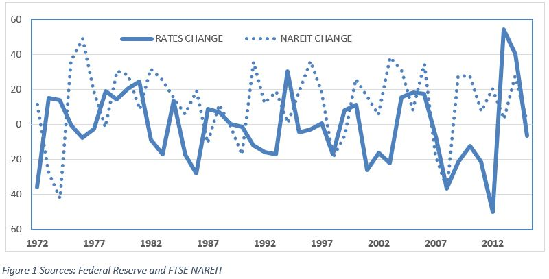 Relationship between interest rates and property values