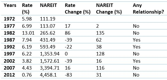 Five year relationship between NAREIT index and interest rates