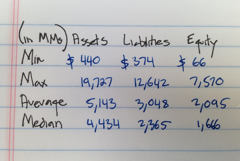 Office REITs in NAREIT Index - Balance Sheet