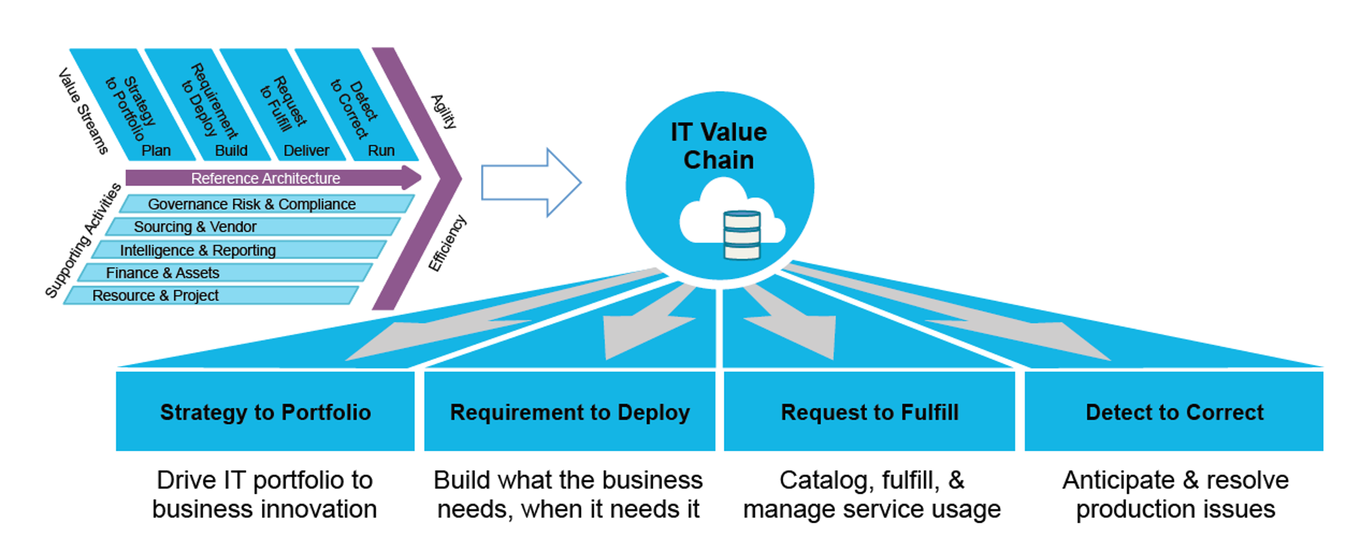 IT4IT™ – Apoya Agile & Lean IT