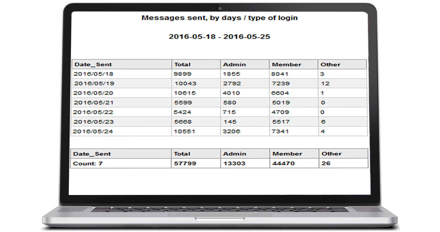 Board Statistics and Reports Touchbase