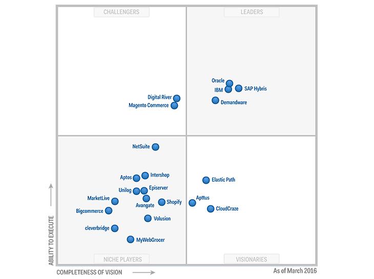 Inc Magic Quadrant E Commerce Platforms