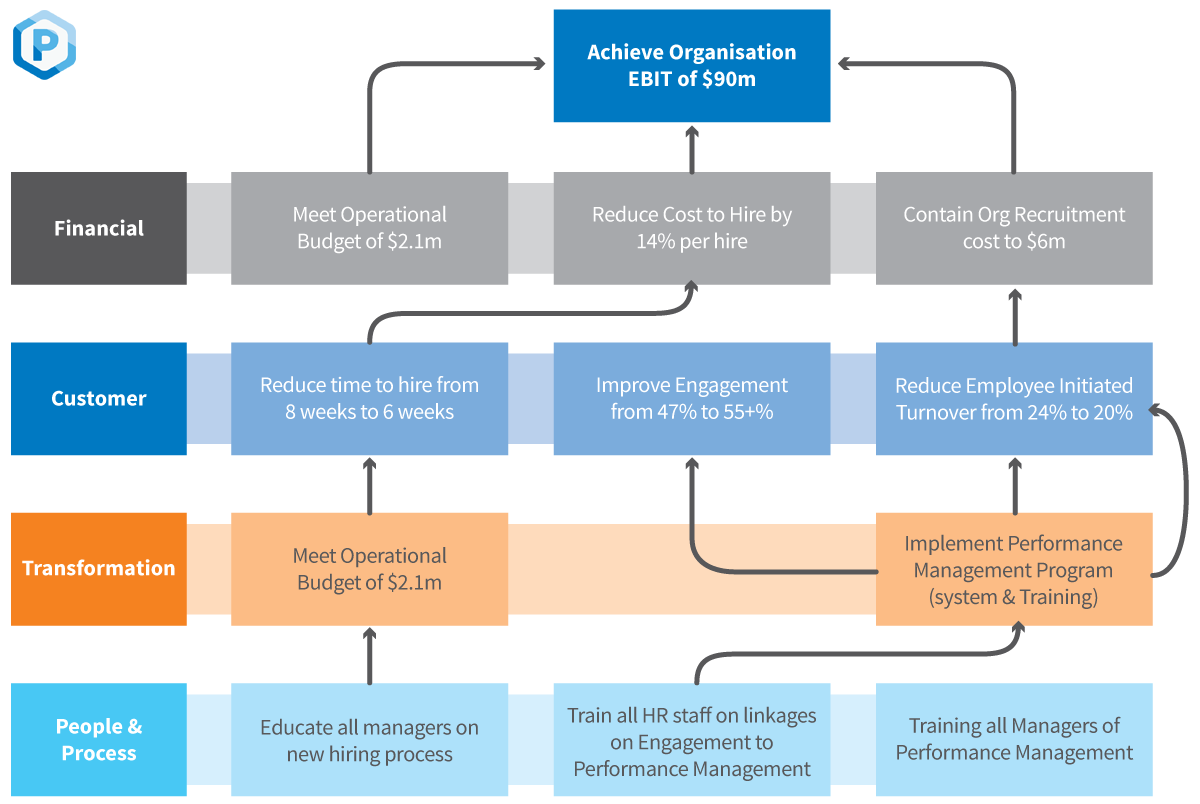 what is strategy mapping peoplestreme