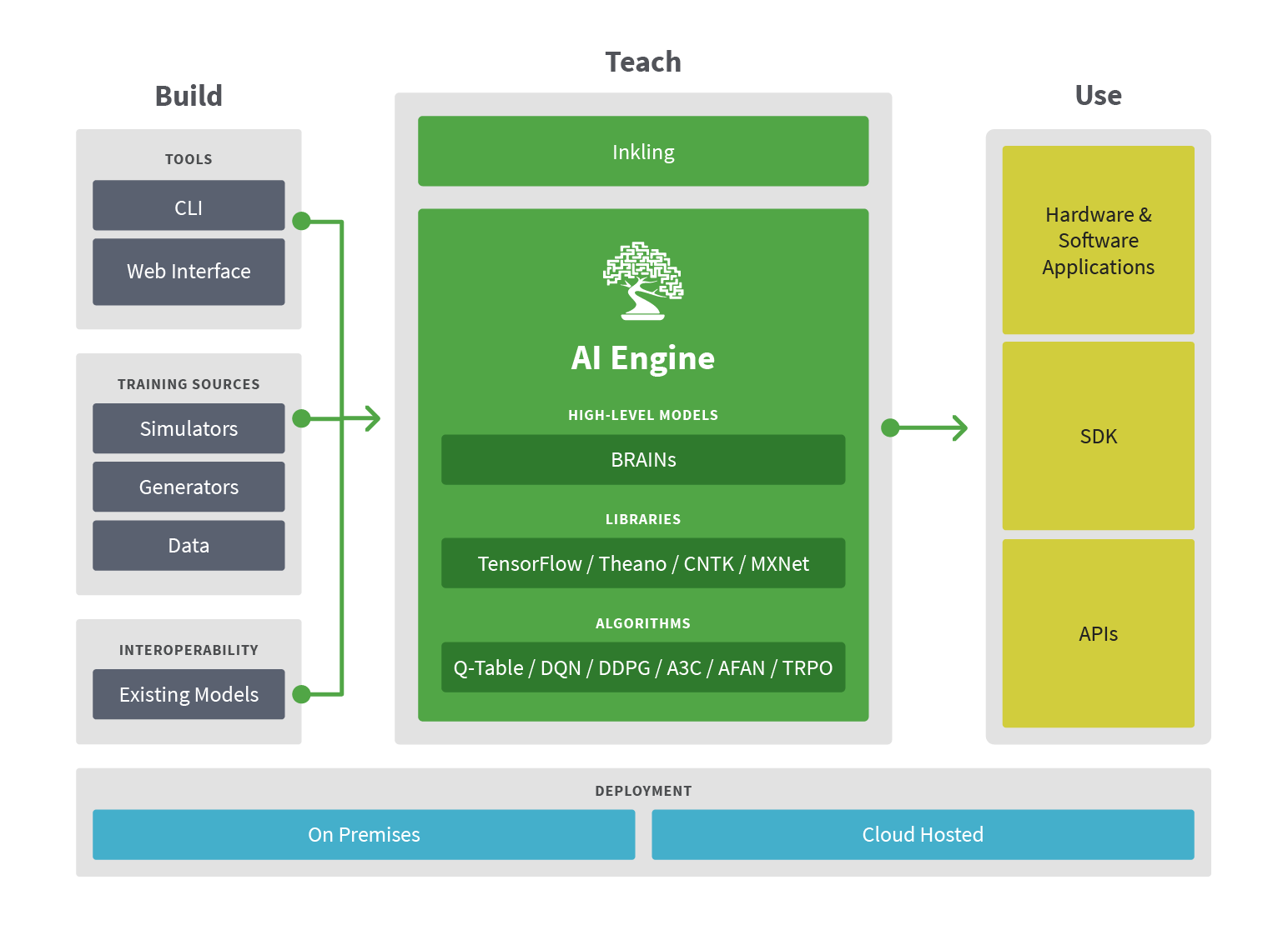 AI Development Platform – Build, Teach, Use Diagram