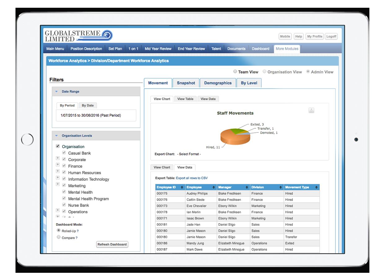 Deep HR metrics to help you make informed & strategic workforce decisions