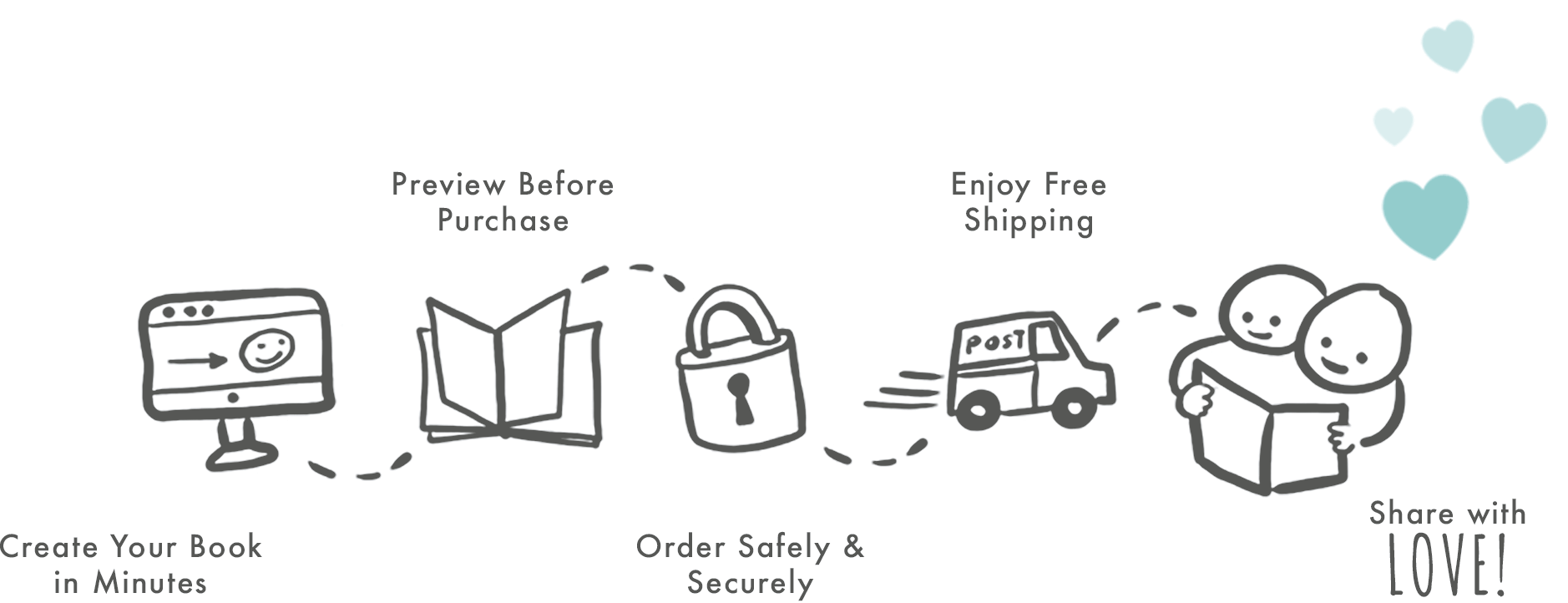 Hand-drawn illustration showing how Read Your Story works.  Step 1: Create your book.  Step 2: Preview and purchase. Step 3: Place your order. Step 4: Get free shipping. Step 5: Receive and share your book with love.