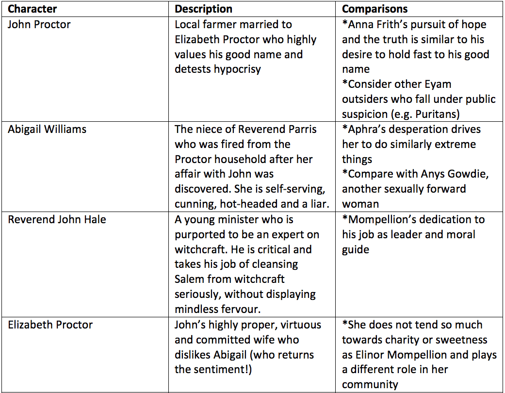The crucible abigail williams character essay